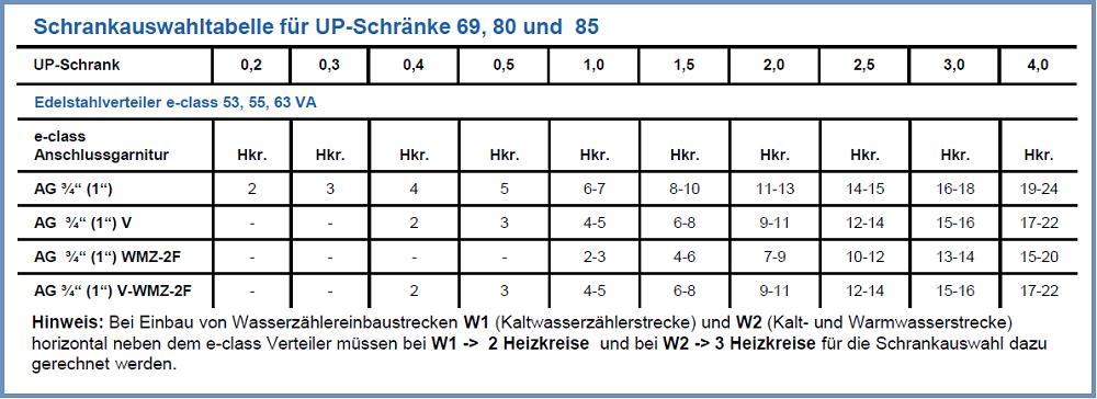 Schrankauswahltabelle-up